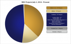 multimedia development center completed projects pie chart